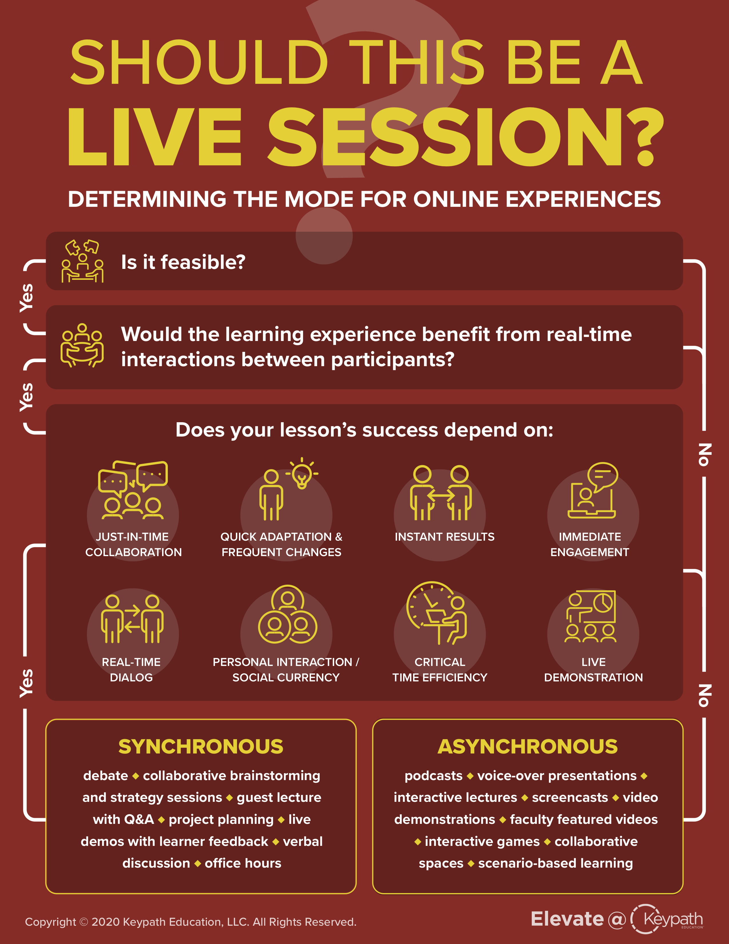Should This Be a Live Session Infographic